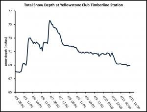 Snow depth near Beehive