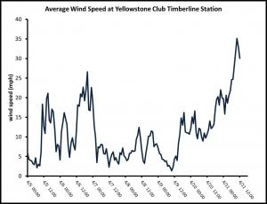 Winds near Beehive